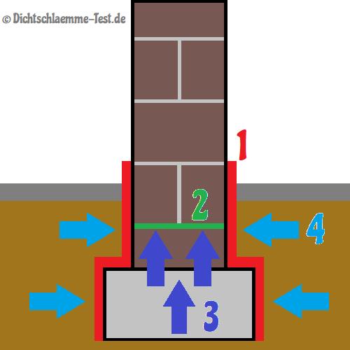 Hervorragend Anleitung] Sockelabdichtung mit flexibler Dichtschlämme NX11