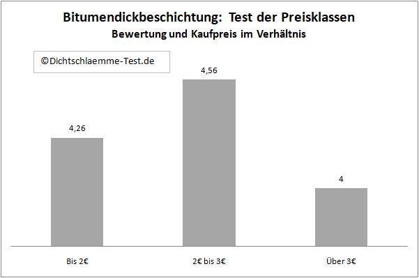 Bitumendickbeschichtung Test
